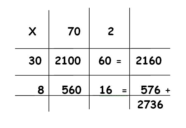 Multiplying Decimals Ks2 Grid Method multiplying decimals using – Multiplying Decimals Grid Method Worksheet